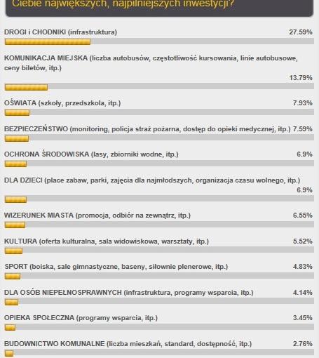 Wyniki ankiety na temat priorytetów inwestycyjnych Miasta Marki, czyli co w pierwszej kolejności zdaniemMieszkańców!