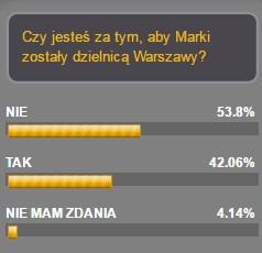 Marki dzielnicą Warszawy? Wynikiankiety.